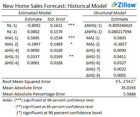 Zillow's New Home Sales Forecast: Models and Methodology - Zillow ...