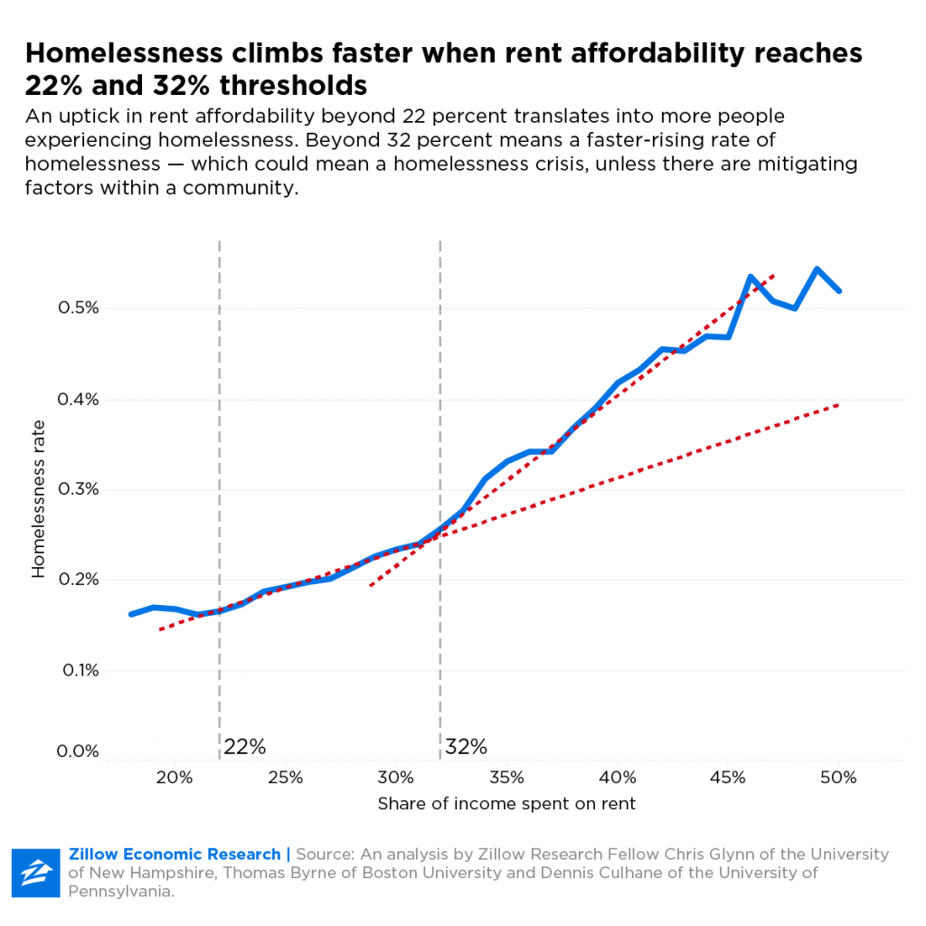 Homelessness Rises Faster Where Rent Exceeds A Third Of