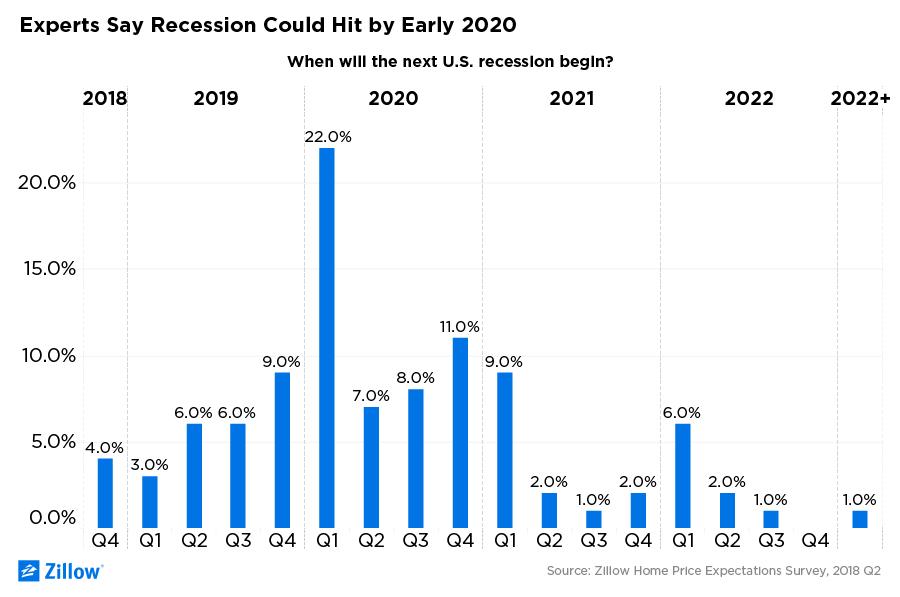 next recession 2020