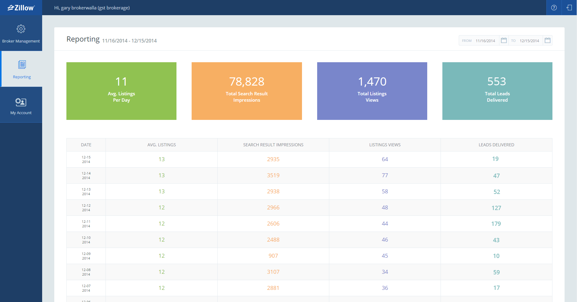Zillow Data Dashboard A New Listing Management And
