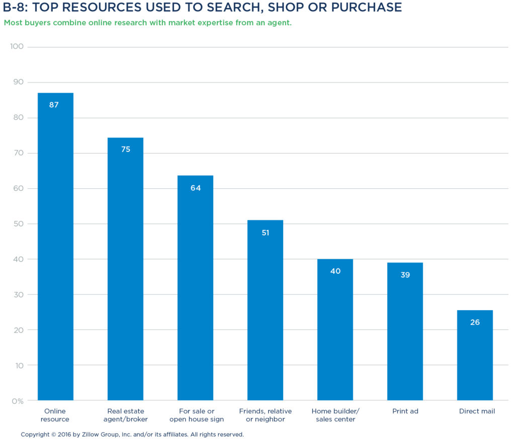 The zillow group report on consumer housing trends key for Find a home online