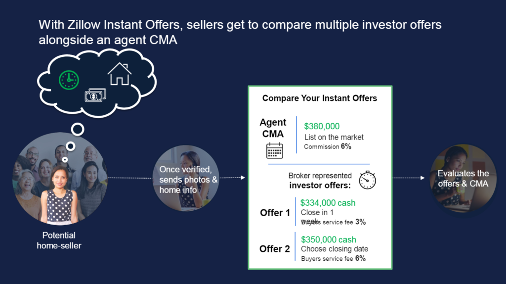 My Instant Offer >> Zillow Instant Offers What We Ve Learned And What S Next