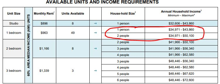 NYC Housing Lottery Application Tips from a Lottery Winner | Naked