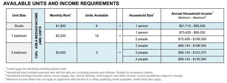 Ensemble Housing Lottery