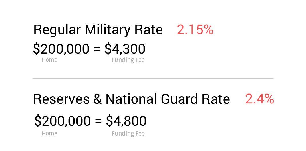 VA Funding Fee