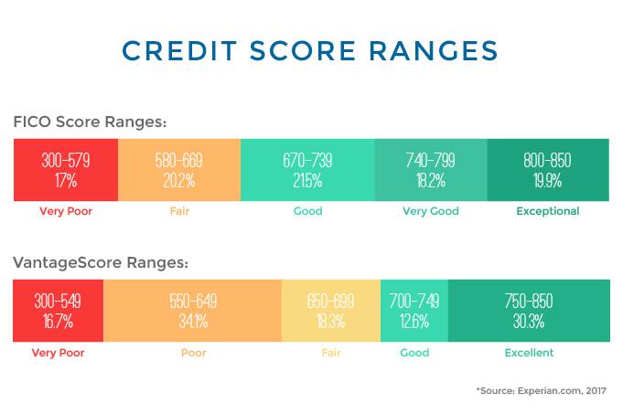 buen puntaje crediticio