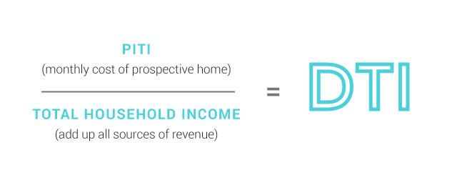 la relación entre las deudas y los ingresos