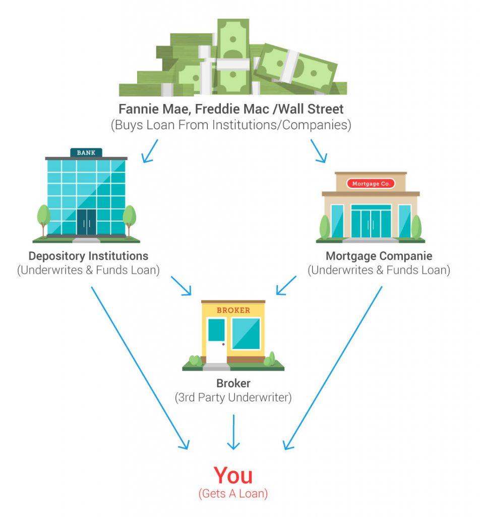al mejor prestamista hipotecario