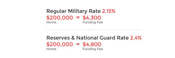 tarifas de financiación de VA