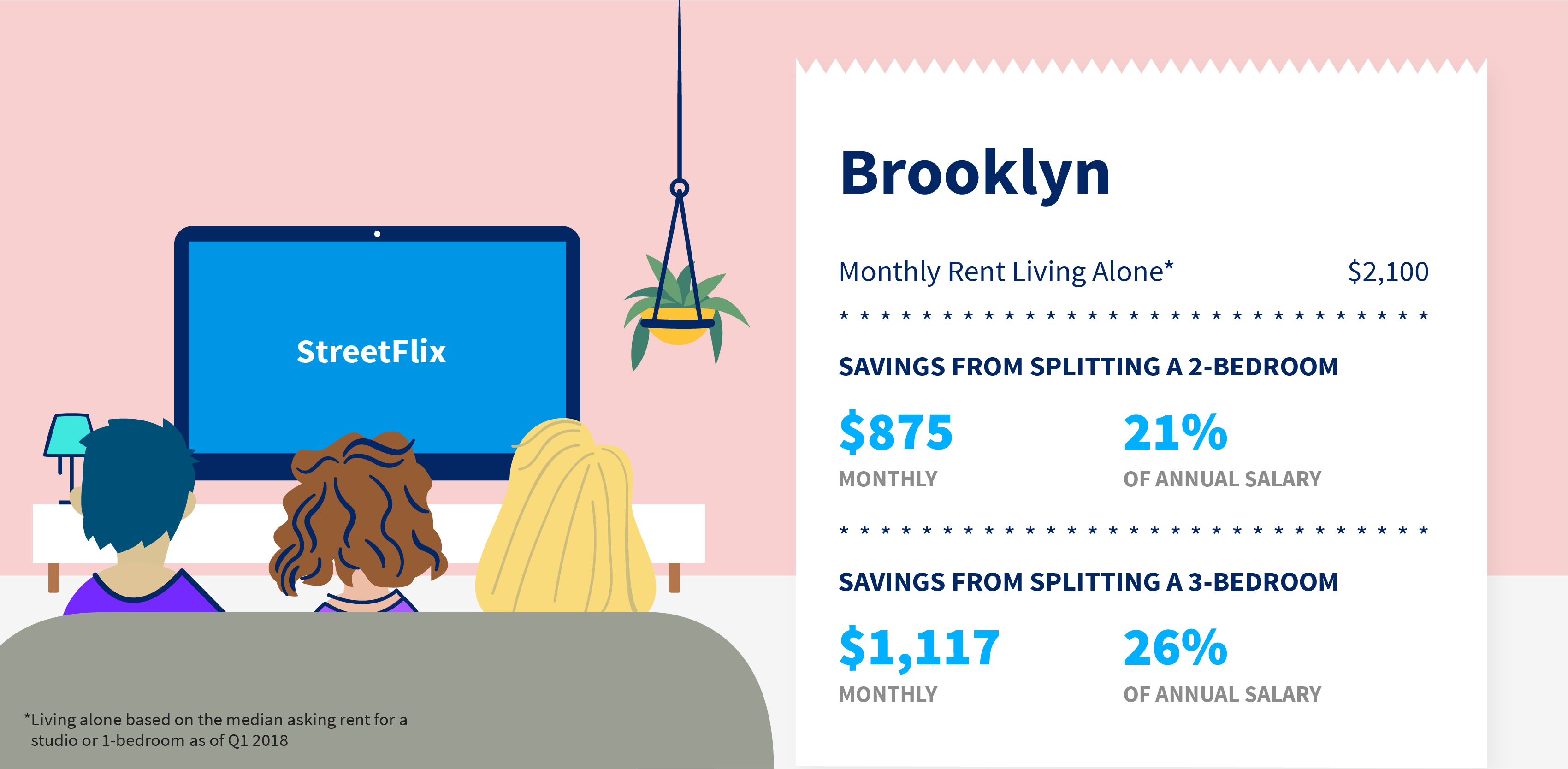 Fantastic How Much Does Having A Roommate Save In Nyc Streeteasy Home Interior And Landscaping Mentranervesignezvosmurscom