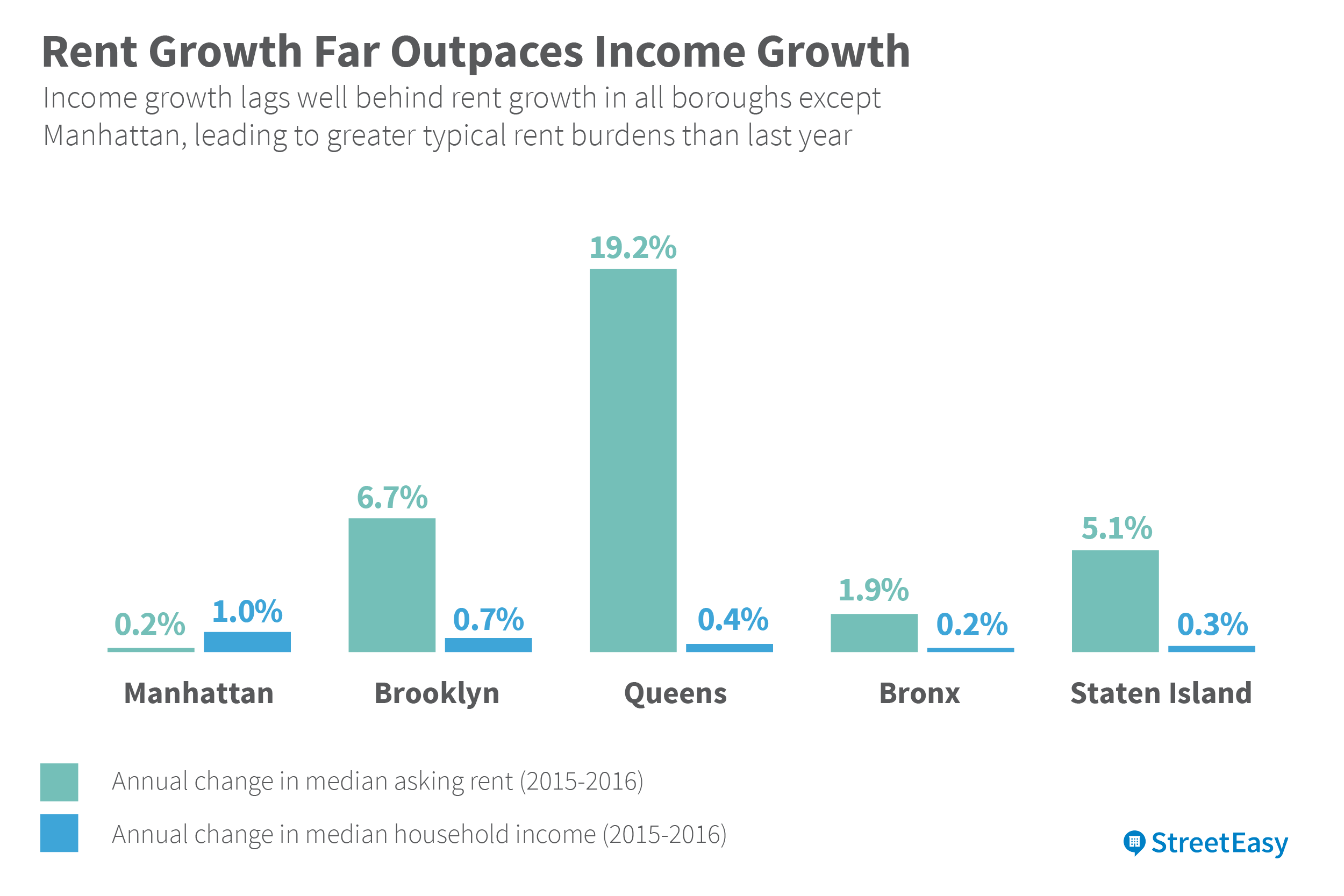 the state of new york city rent affordability in 2016
