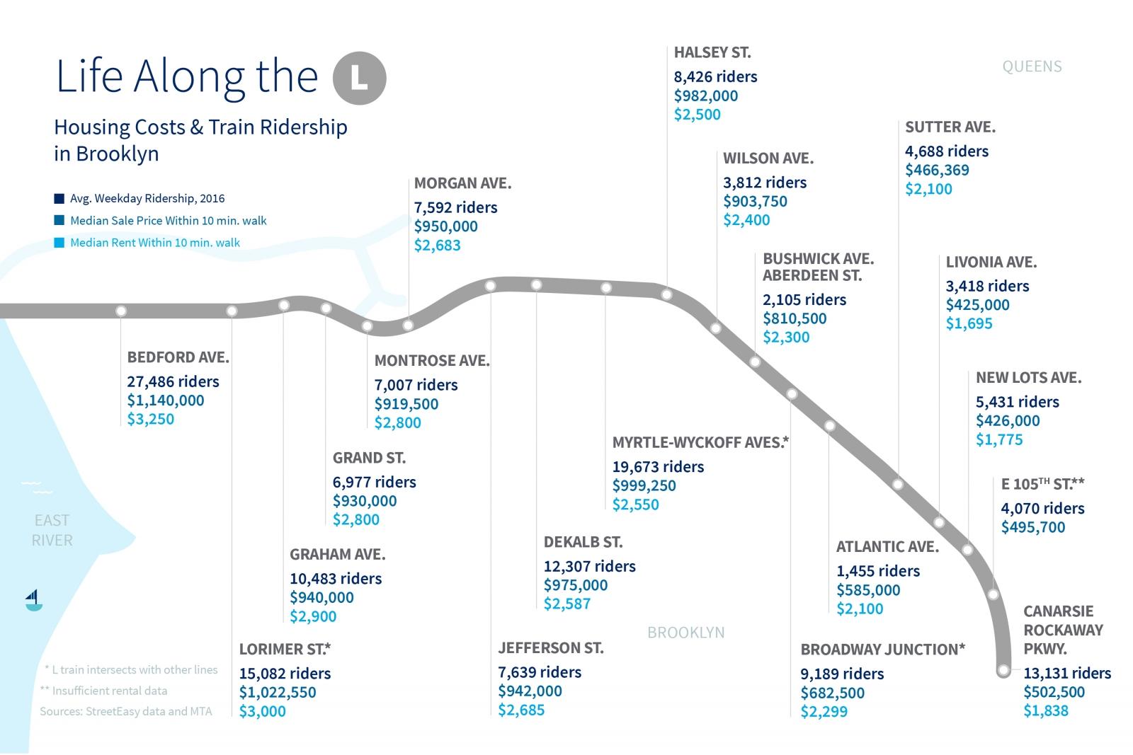 Subway Map F Train Brooklyn.The L Train Shutdown Explained Dates And Details Streeteasy