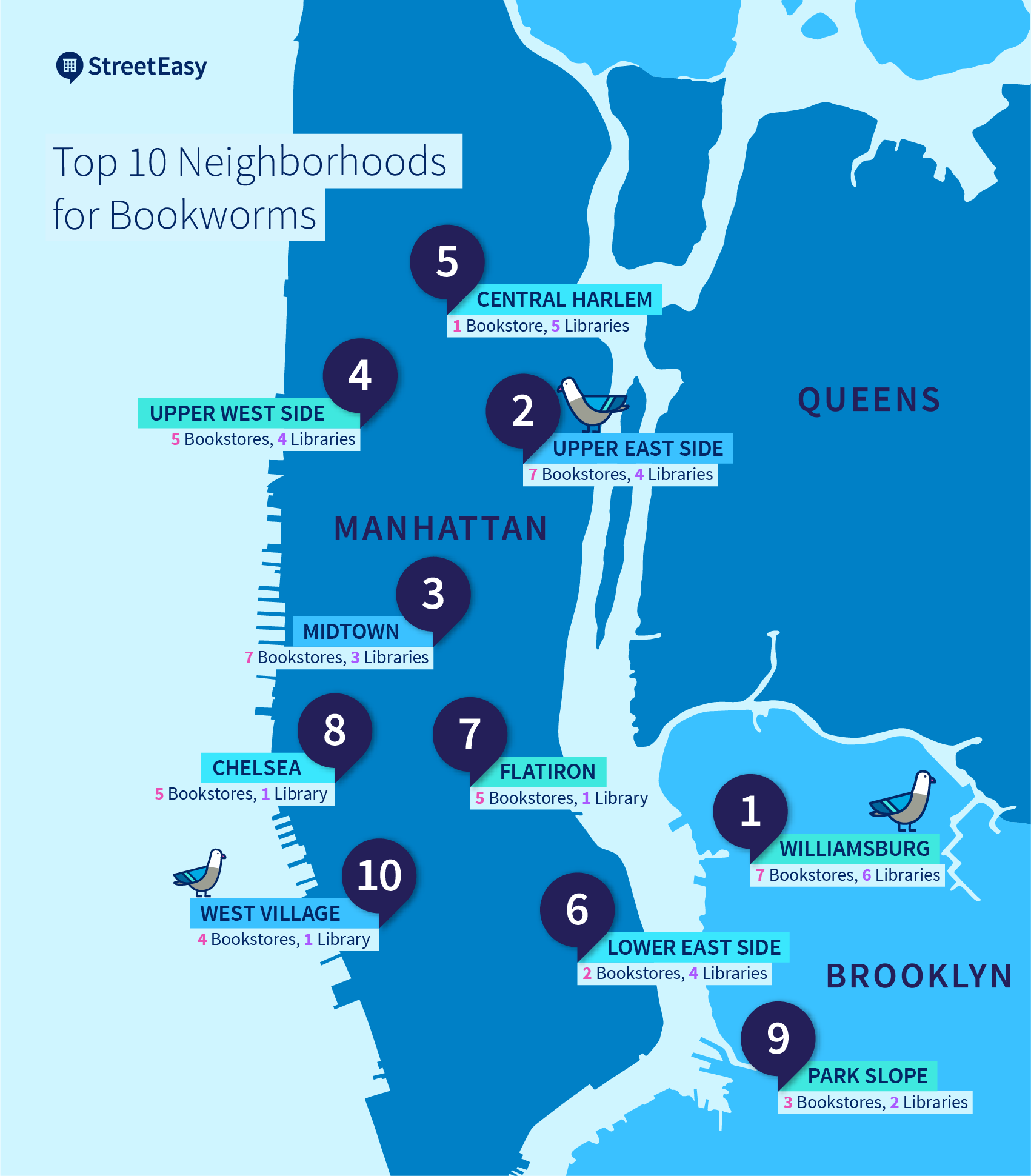 The Top Neighborhoods For Bookworms In Nyc Streeteasy