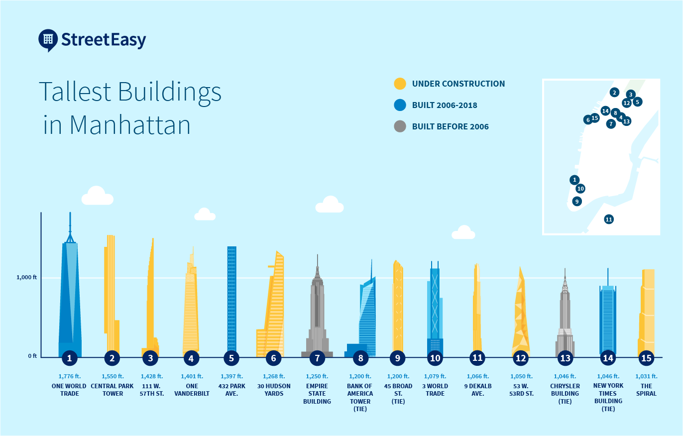 New York State Plumbing Code 2020 Tallest Buildings in NYC: The 15 Loftiest Skyscrapers in New York