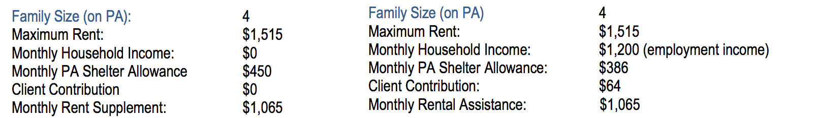 Rental Assistance NYC: How to Get Help Paying Rent | StreetEasy