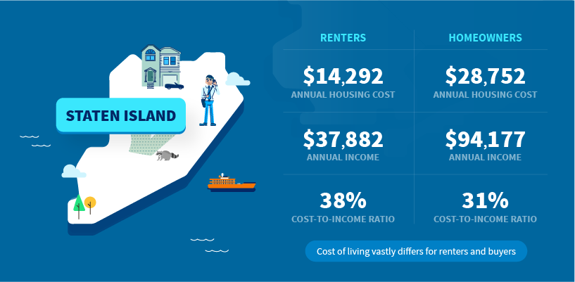 Cost of Living NYC: Incomes and Housing Costs in Every