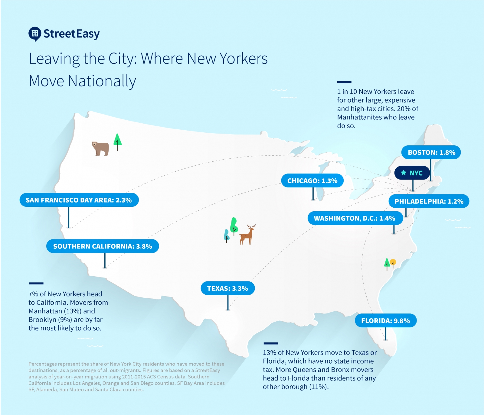 Where Are New Yorkers Moving? Other Expensive Places