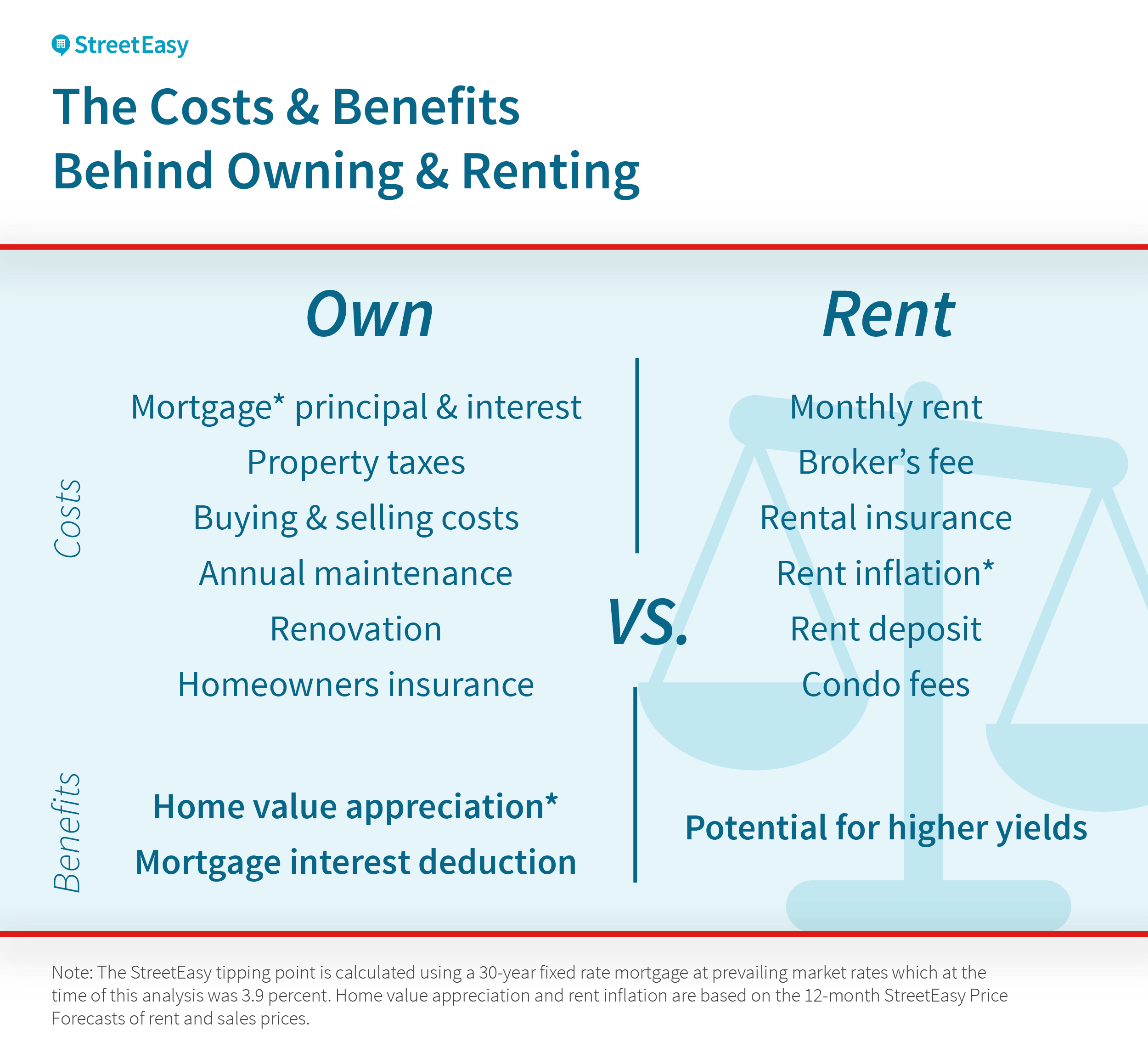 In The Chart Above, Some Of The Costs And Benefits Of Owning And Renting  Are Listed Among The Major Benefits To Homeownership Is Home Value  Appreciation: