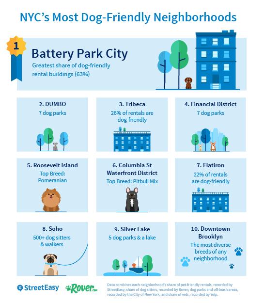 Nyc S Most Dog Friendly Neighborhoods Streeteasy
