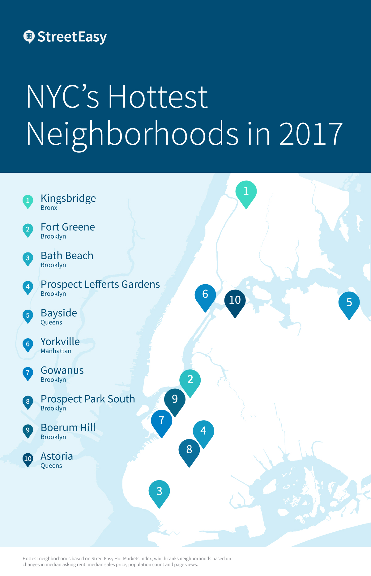 Graphic of Hottest NYC neighborhoods in 2017