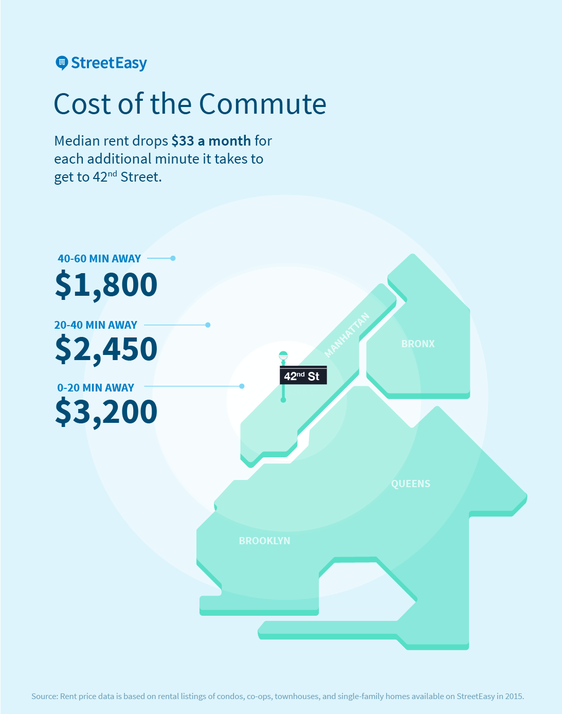 Cost of the Commute