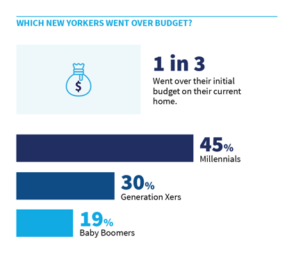 Is NYC Affordable? Report Details New Yorkers' Housing and