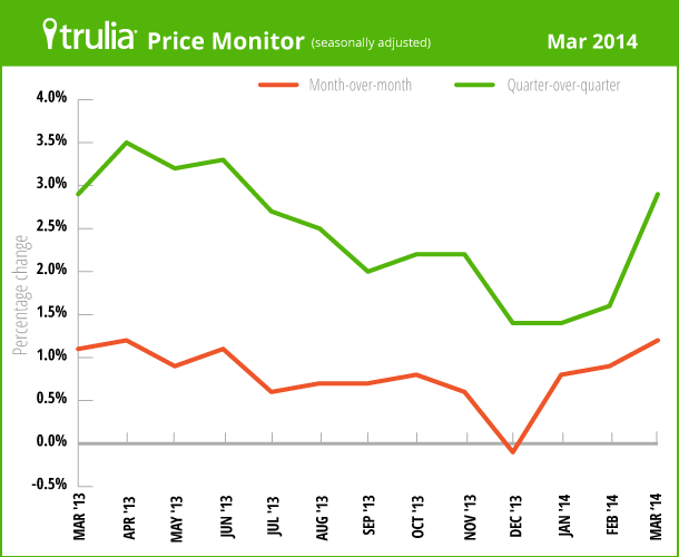 TruliaPriceMonitor_LineChart_Mar2014