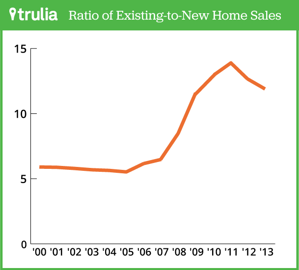 Trulia_ExistingtoNewHomeSales_5.5.14