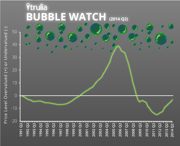 BubbleWatch_Infograhic_Q22014 - Copy
