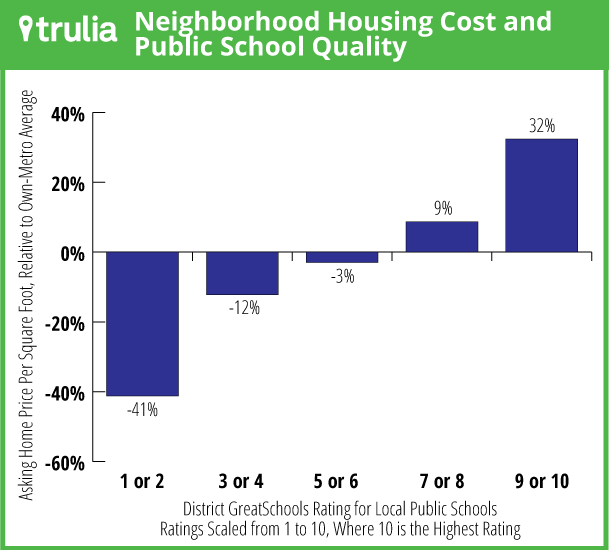 Trulia_NeighborhoodCost_GSRating_Graph