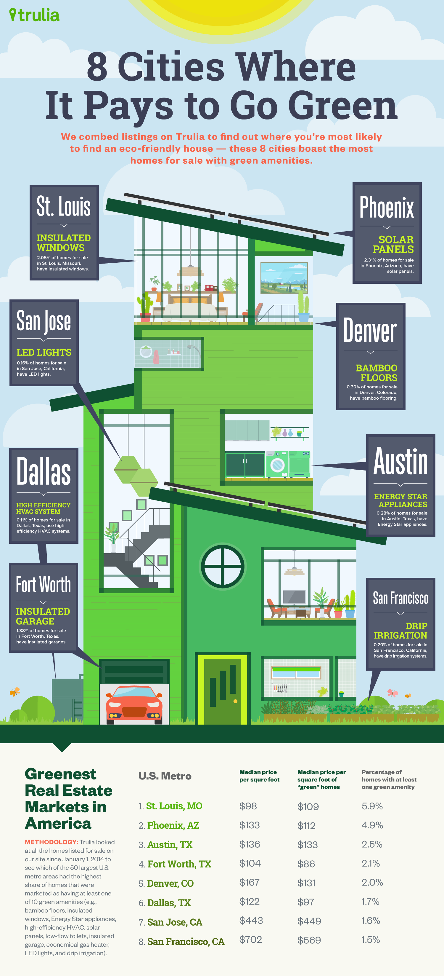 April2015-Trulia-8-Cities-Where-It-Pays-To-Go-Green-Infographic