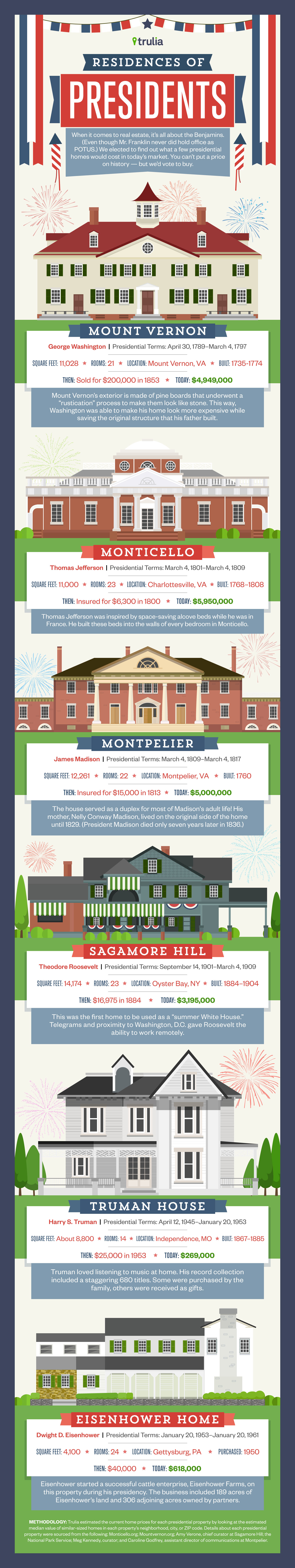 how much would presidential homes cost today