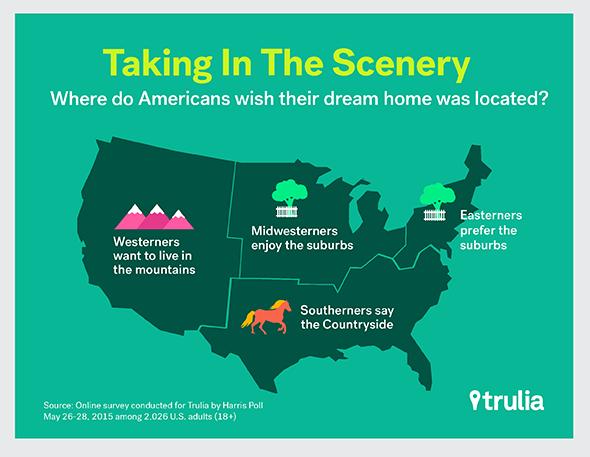 American-Dream-Home_GeoLocation