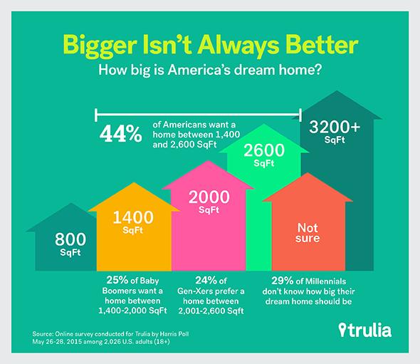 American-Dream-Home_HomeSize