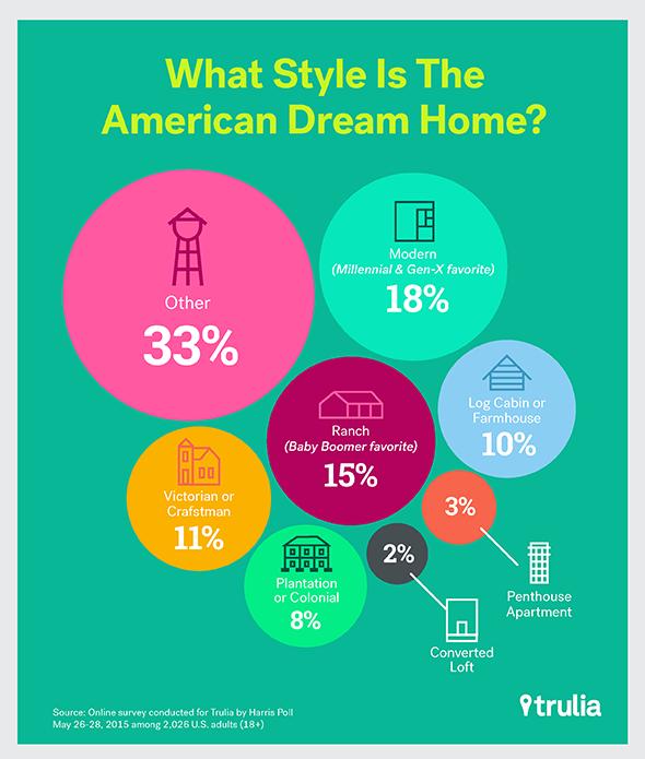 American-Dream-Home_Style