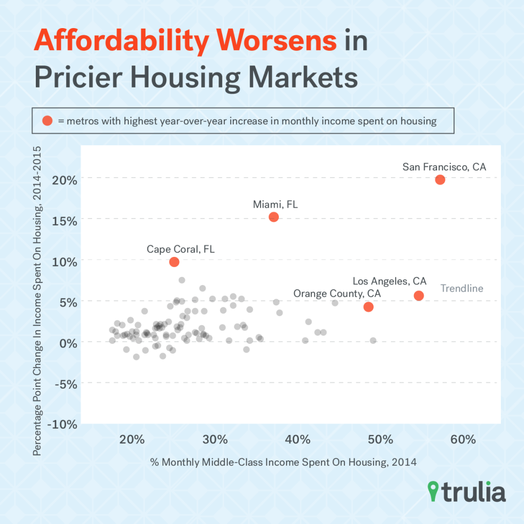Trulia_Affordability_Scatterplot_Worsen