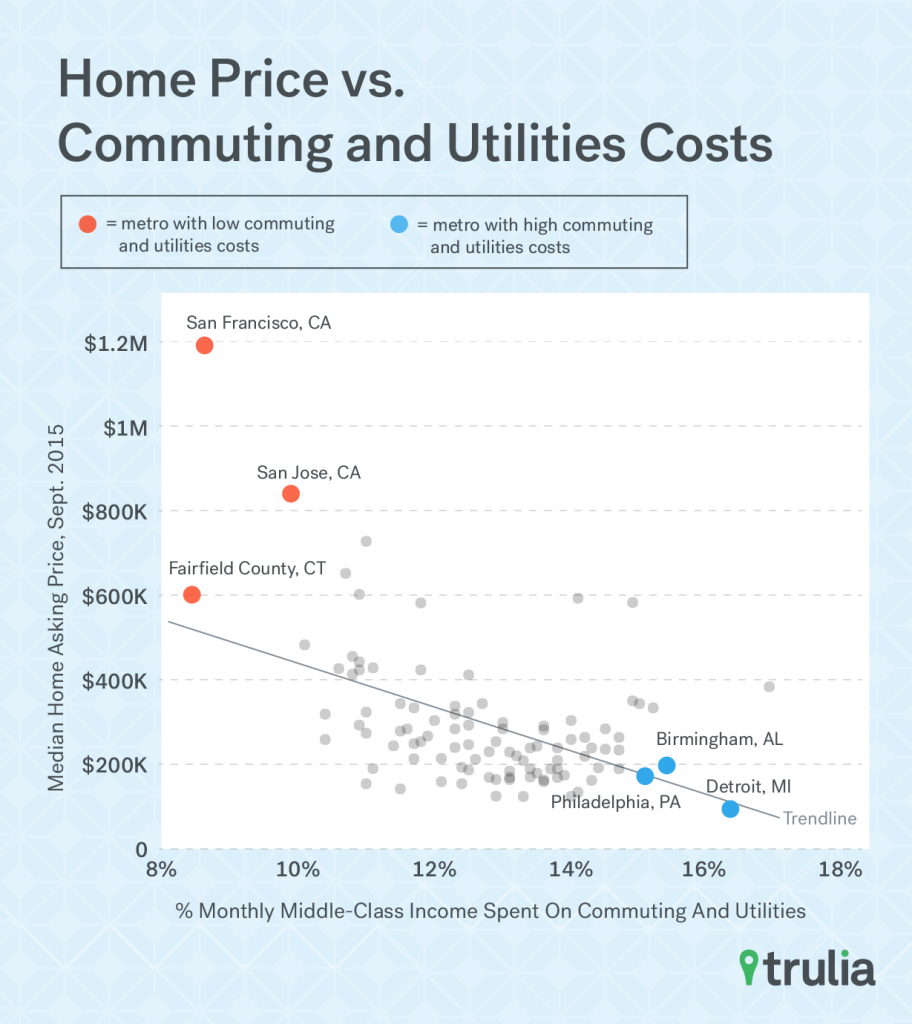 Trulia_Affordabilty_PriceCost_Scatterplot