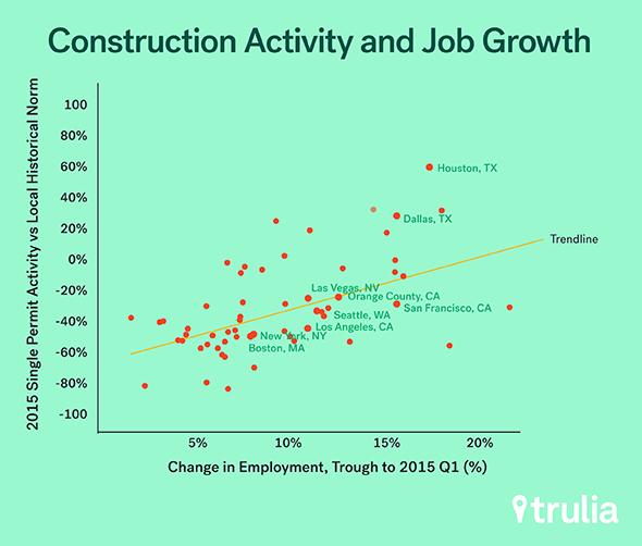 Trulia_ConstructionJobs_Aug2015