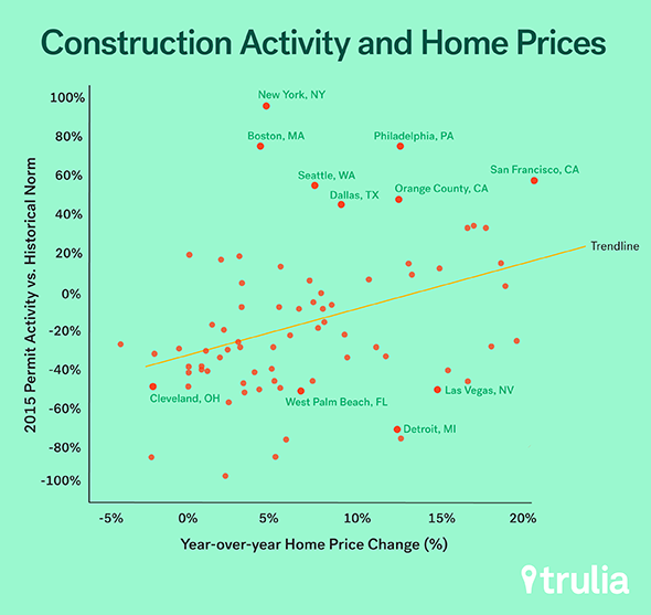 Trulia_ConstructionPrices_Aug20151