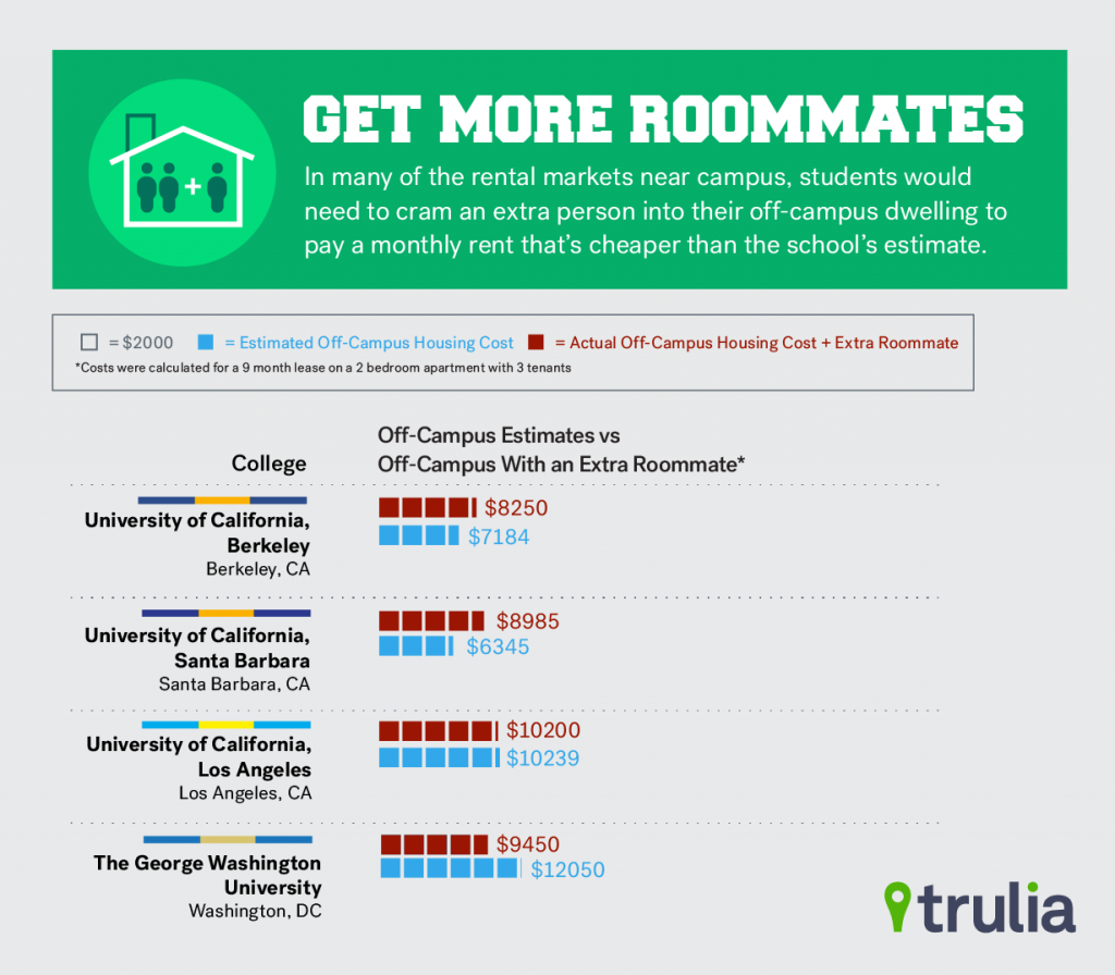 Trulia_OffCampusRoommate_Sept2015. Apartment Living Often Cheaper