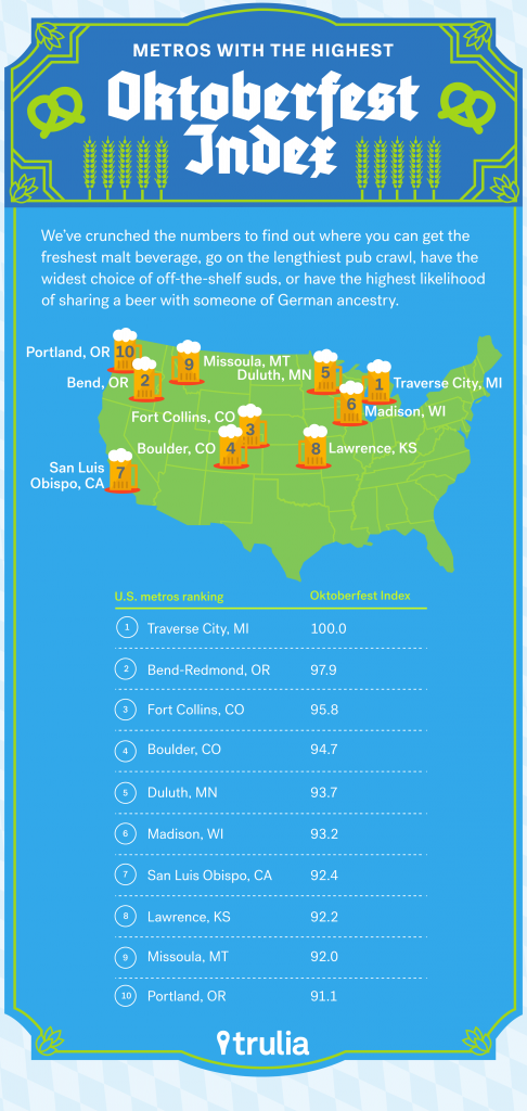 Trulia_Oktoberfest_Index_Sept2015
