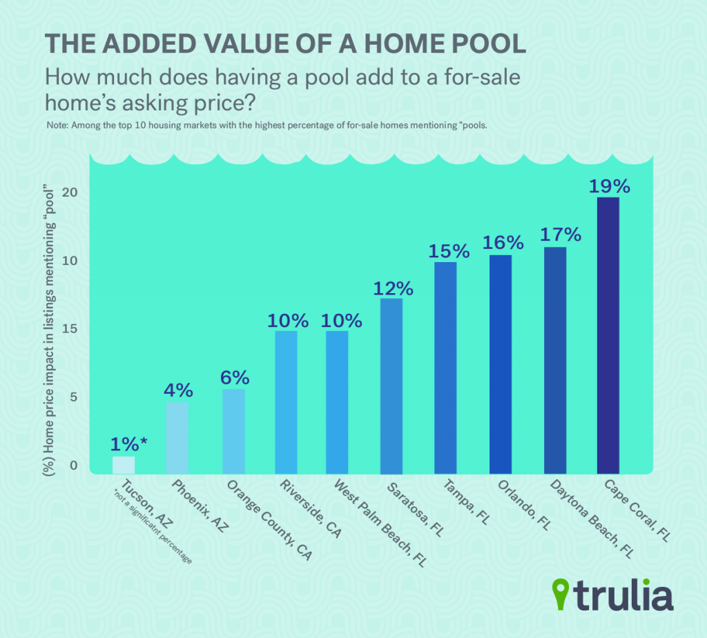Trulia_PoolValue