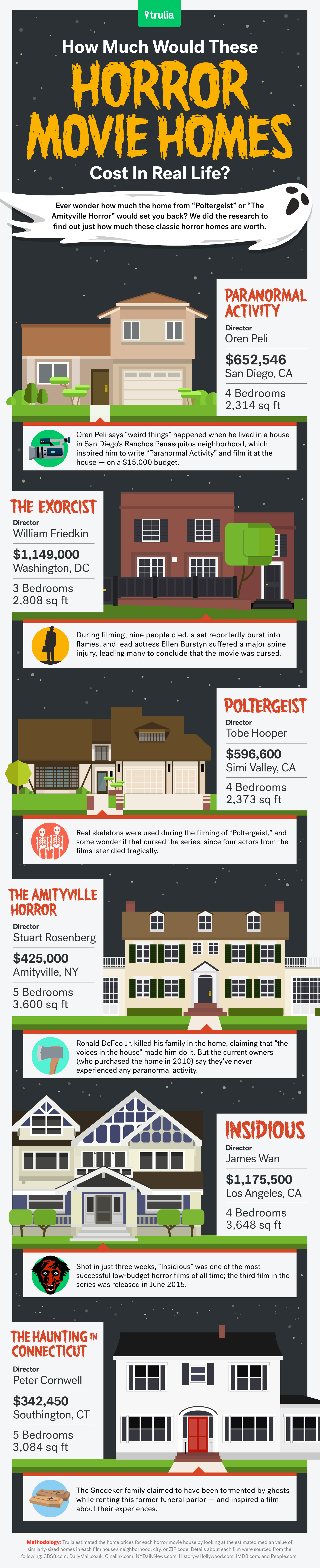 horror movie homes cost in real life