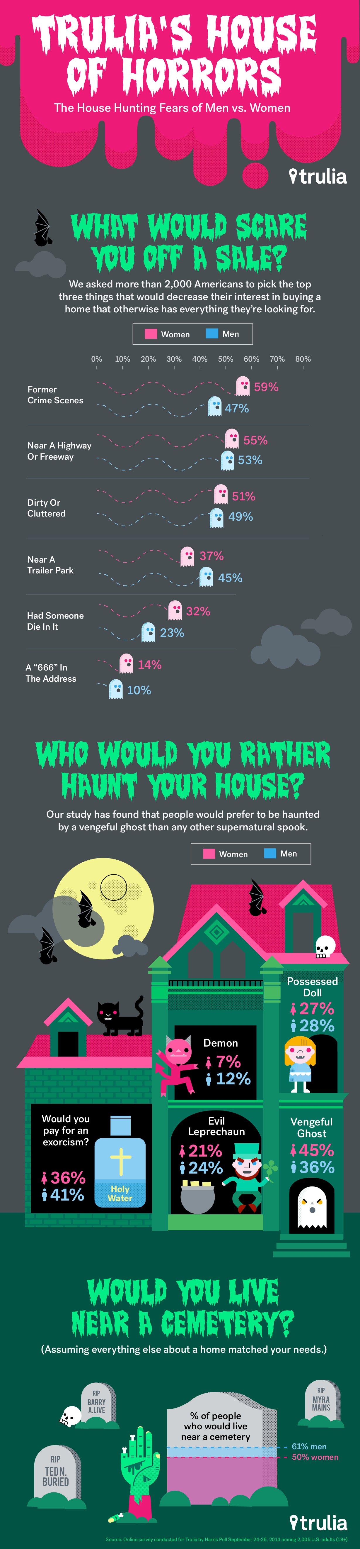 Trulia's House of Horrors Infographic