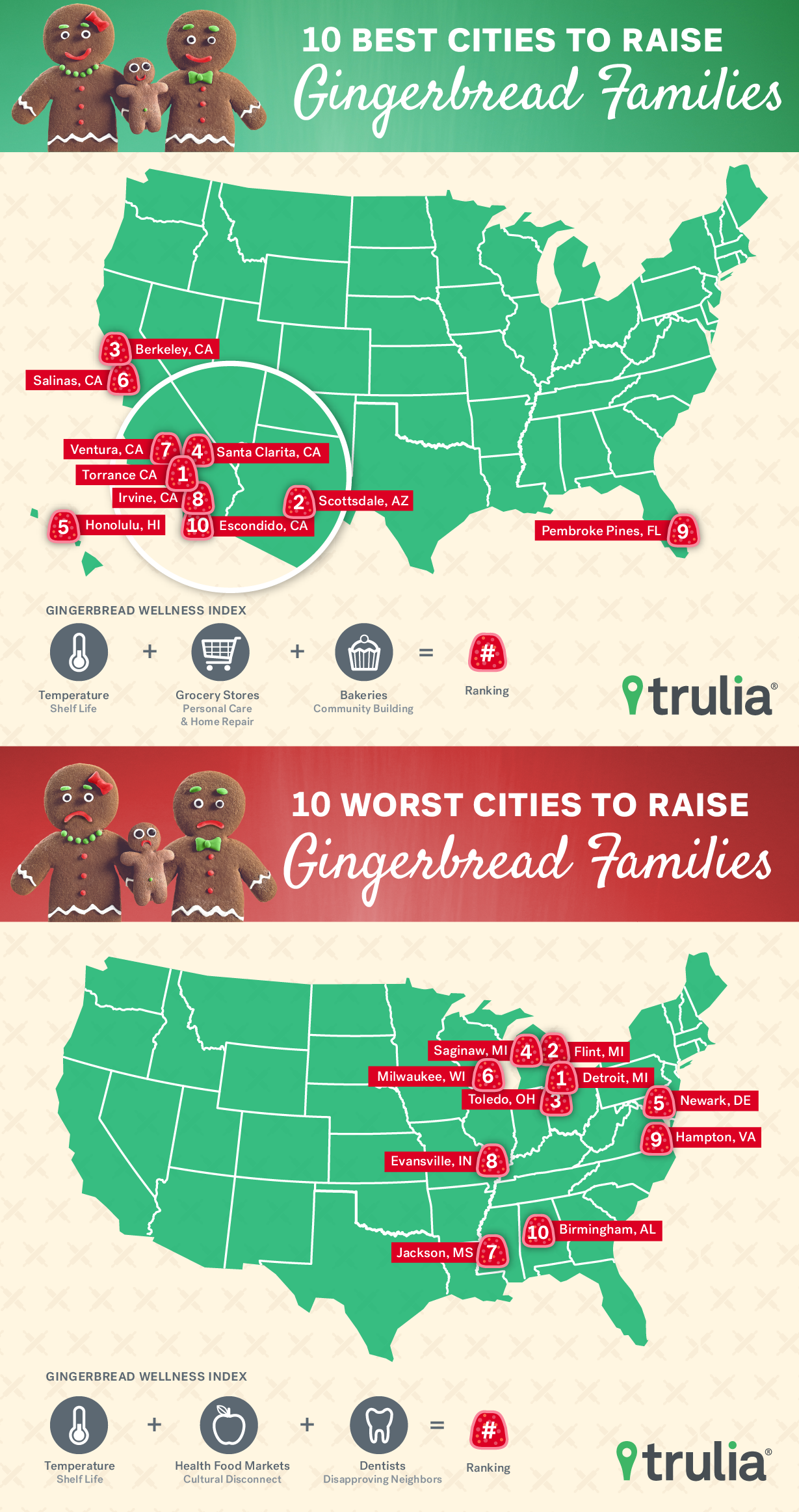 Best and worst cities for gingerbread families