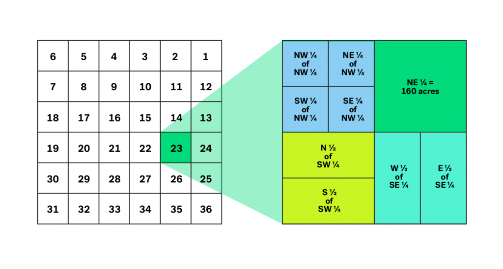 Figure 2: A typical township and sections. Section 1 in each township is in the northeast corner and subsequent sections follow a back and forth order and terminate with Section 36 in the southwest corner. The subdivisions within Section 23 are shown on the right.