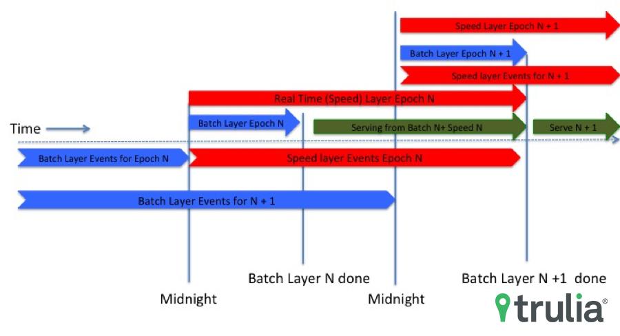 lambda architecture copy