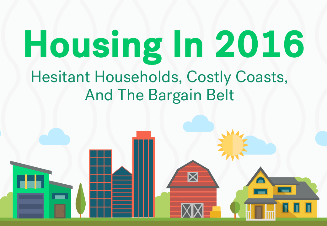 Housing In 2016 Hesitant Households Costly Coasts And