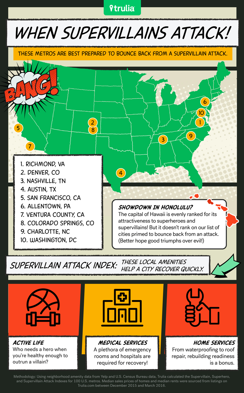 superhero city is yours on the list real estate 101 trulia blog