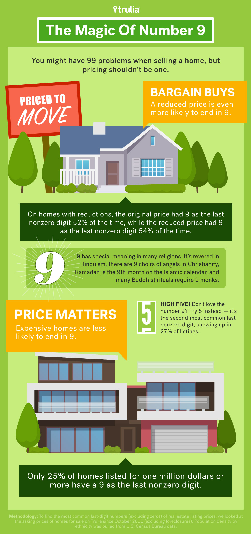 house numerology for reducing sales price